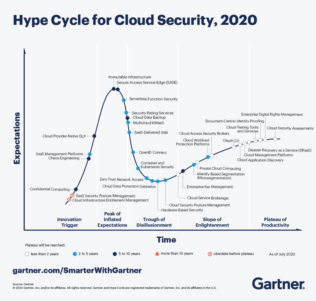 Gartner chart shows the level of expectation over time, in regards to cloud security technologies.