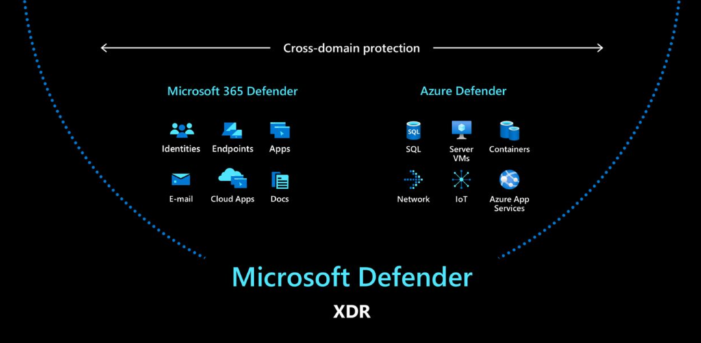 Illustration of Microsoft Defender XDR covering Microsoft ATP and Azure ATP services.