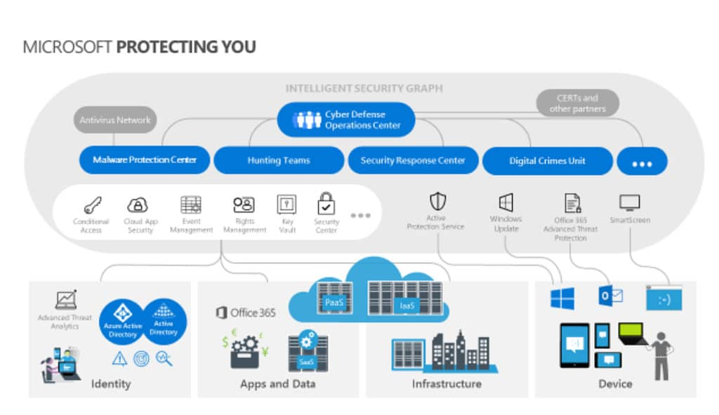 Diagram of Zere Trust Security Concepts with the Microsoft Intelligent security graph.