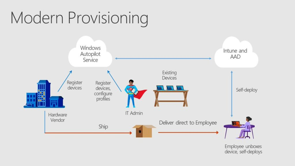 Diagram shows how Windows Autopilot and Intune simplify user experience.