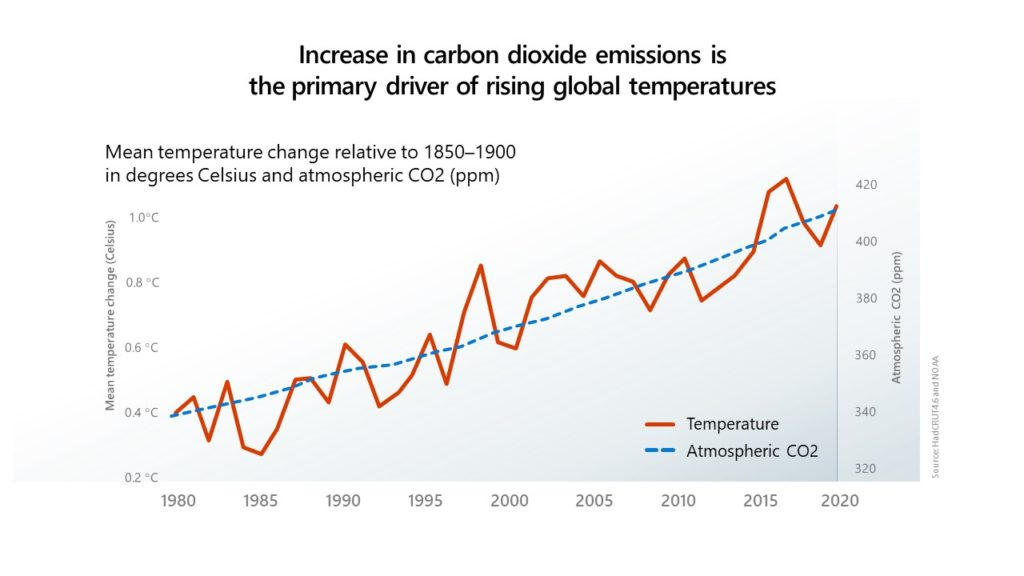 Graph shows the correlated increases in atmospheric CO2 and mean temperature change since 1980.