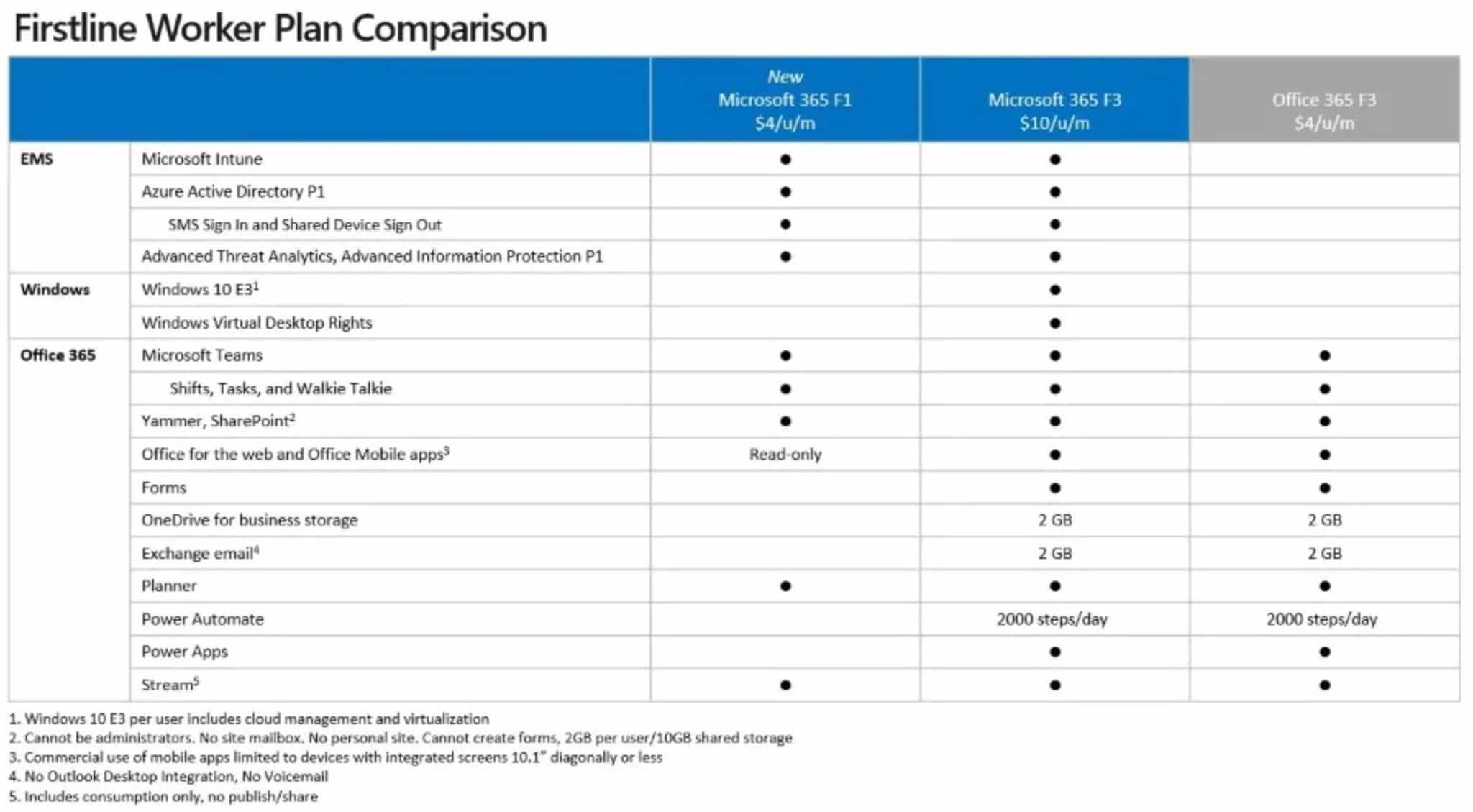 M365-F1-Comparison-1-2048x1129