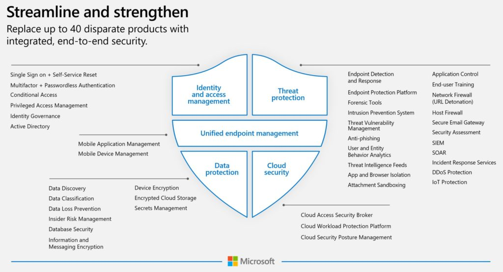 Budgeting for Microsoft Defender XDR and Zero Trust Security