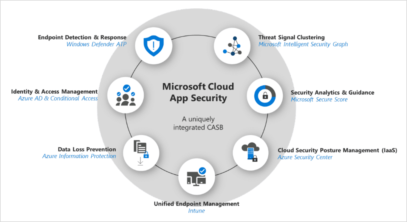 Shadow IT Discovery with Microsoft Cloud App Security 8