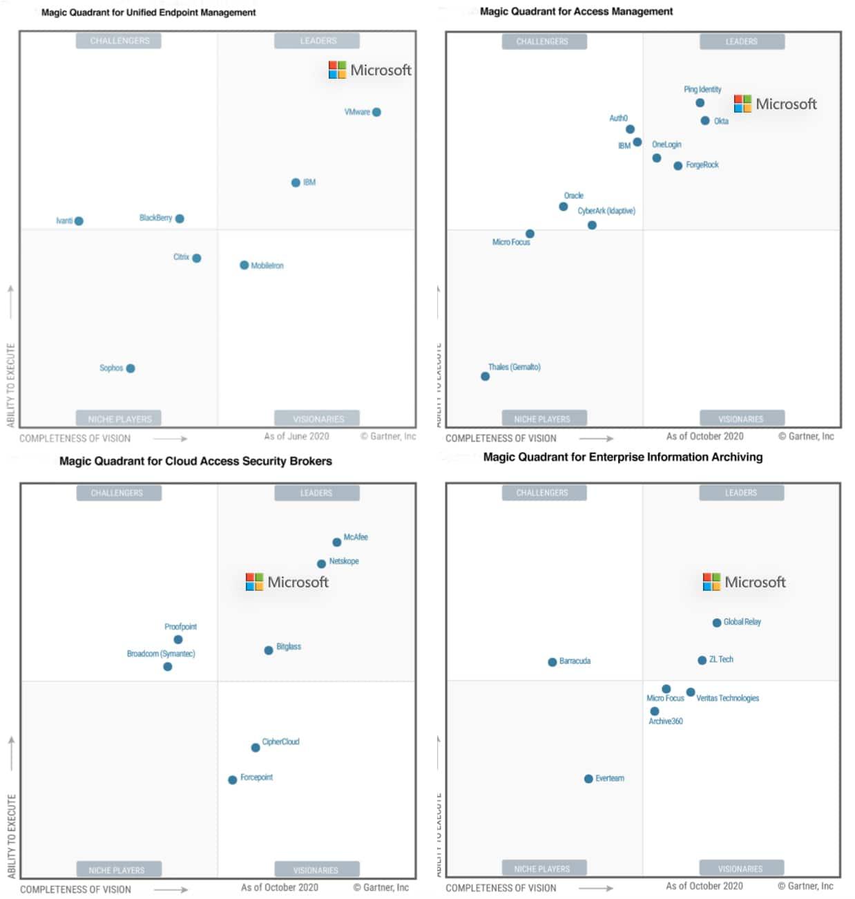 Microsoft is a Leader in Five Gartner 2020 Magic Quadrants 1