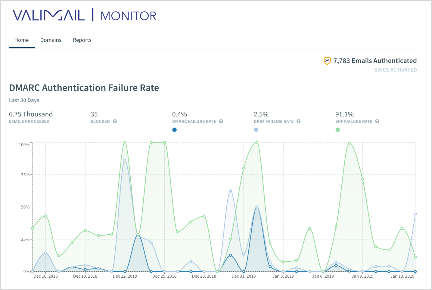 Step-by-Step Guide to Configure Valimail for DMARC Monitoring With Office 365 and Azure SSO 4